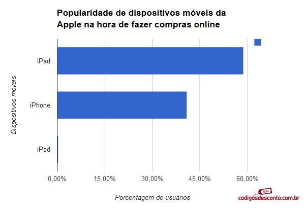 Dispositivos moveis2
