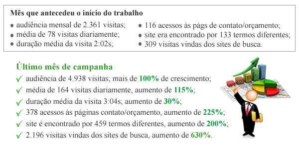 Resultados SEO Otimizaçao de site